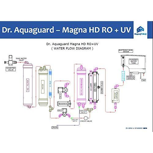 Aquaguard Magna HD RO + UV 7 L RO + UV Water Purifier(White, Black)
